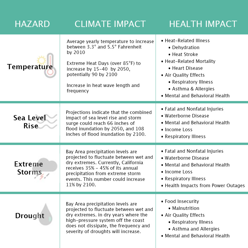 The image is a chart with three columns. The first column is labeled 'hazard. The second column is labeled 'Climate Impact', and the third column is labeled 'health impact'. The first Hazard is 'Temperature. The Climate Impact for 'Temperature' is 'yearly average temperature to increase between 4.1 and 6.2 degrees by 2100', 'extreme heat days (over 85 degrees) to increase by 15-40 by 2050, potentially 90 by 2100', and the last climate impact of temperature is that it will increase heat wave length and frequency. The health impacts of the climate impacts of temperature include dehydration, heat stroke, heart disease, respiratory illness, asthma, allergies, and mental and behavioral health'. The second hazard is sea-level rise. Its climate impact is that, in the most likely scenario, sea levels will rise between 7-15 inches by 2050, and 26-44 inches by 2100. The health impacts are fatal and nonfatal injuries, waterborne disease, mental and behavioral stressors, and income loss. The third hazard is extreme storms. The climate impact is that precipitation levels are projected to fluctuate between wet and dry extremes. Currently California receives 35% to 45% of its annual precipitation from 'Pineapple Express' extreme storm events. This number could increase by up to 11% by 2100. The health impacts of extreme storms include fatal and nonfatal injuries, waterborne disease, mental and behavioral stresses, strains on public infrastructure, and income loss. The last hazard is drought. The climate impact is that because of precipitation level fluctuation, severity of droughts will increase. The health impacts of drought include Income Loss, Food Insecurity and Malnutrition, Respiratory Illness, Asthma, Allergies, and Mental and Behavioral Health.